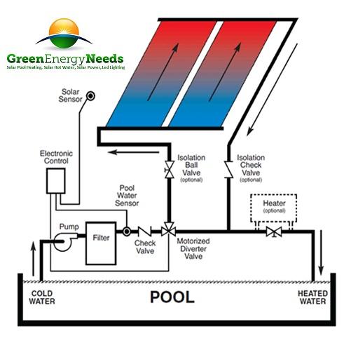 Zodiac Aqualink Tri Eco Pump Bundle Save Up To 1250