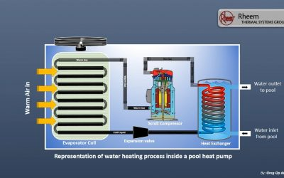 Ever wondered how a heat pump works ?